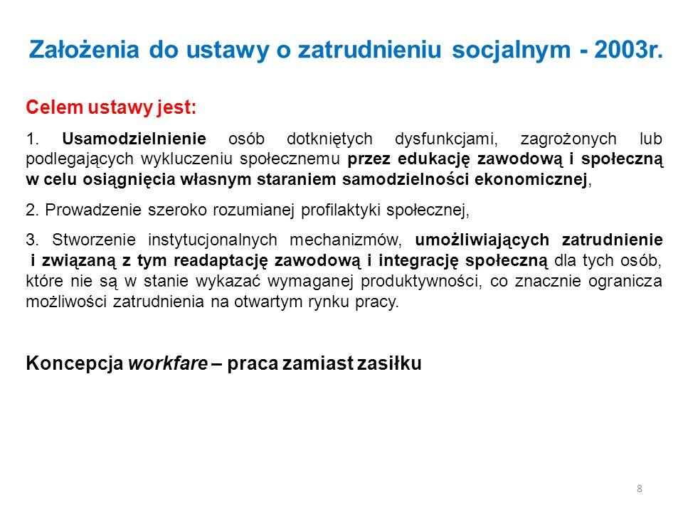 Założenia do ustawy o zatrudnieniu socjalnym - 2003r. Celem ustawy jest: 1. Usamodzielnienie osób dotkniętych dysfunkcjami, zagrożonych lub podlegając