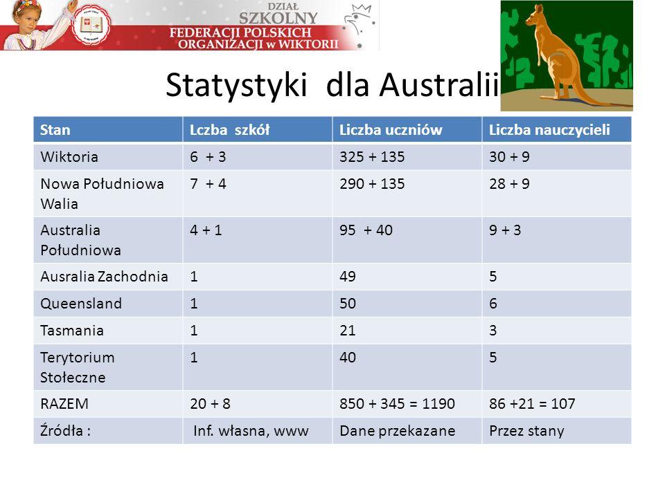 Statystyki dla Australii StanLczba szkółLiczba uczniówLiczba nauczycieli Wiktoria6 + 3325 + 13530 + 9 Nowa Południowa Walia 7 + 4290 + 13528 + 9 Australia Południowa 4 + 195 + 409 + 3 Ausralia Zachodnia1495 Queensland1506 Tasmania1213 Terytorium Stołeczne 1405 RAZEM20 + 8850 + 345 = 119086 +21 = 107 Źródła : Inf.