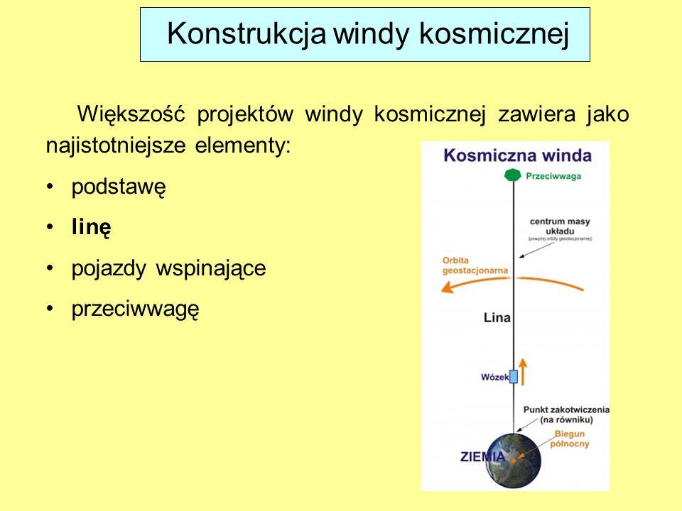 Konstrukcja windy kosmicznej Większość projektów windy kosmicznej zawiera jako najistotniejsze elementy: podstawę linę pojazdy wspinające przeciwwagę