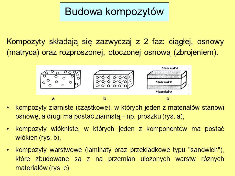 Budowa kompozytów Kompozyty składają się zazwyczaj z 2 faz: ciągłej, osnowy (matryca) oraz rozproszonej, otoczonej osnową (zbrojeniem). kompozyty ziar