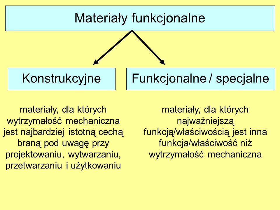 Materiały funkcjonalne KonstrukcyjneFunkcjonalne / specjalne materiały, dla których wytrzymałość mechaniczna jest najbardziej istotną cechą braną pod
