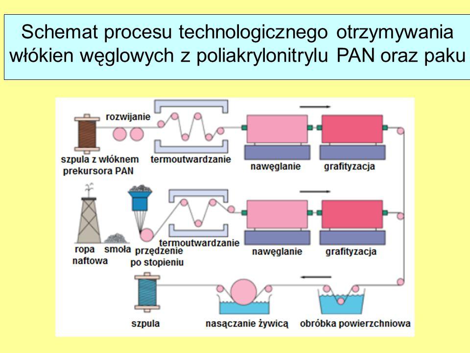 Schemat procesu technologicznego otrzymywania włókien węglowych z poliakrylonitrylu PAN oraz paku