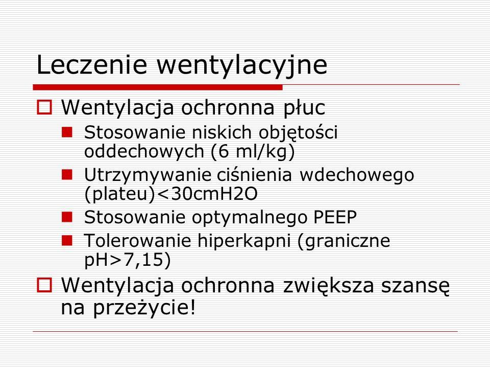 Leczenie wentylacyjne  Wentylacja ochronna płuc Stosowanie niskich objętości oddechowych (6 ml/kg) Utrzymywanie ciśnienia wdechowego (plateu)<30cmH2O Stosowanie optymalnego PEEP Tolerowanie hiperkapni (graniczne pH>7,15)  Wentylacja ochronna zwiększa szansę na przeżycie!
