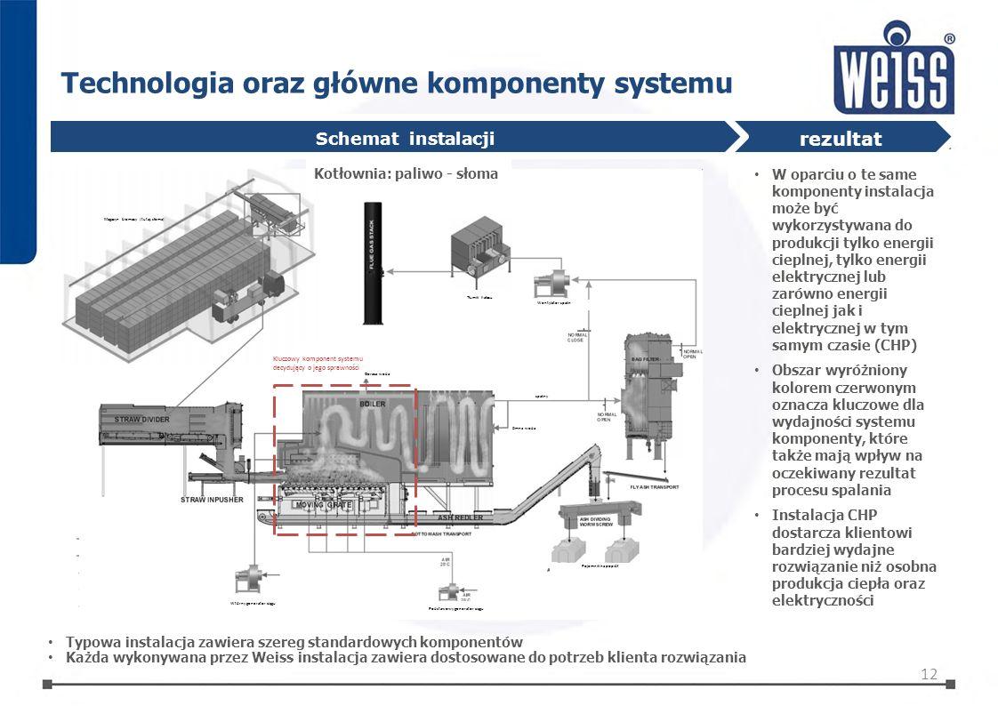 Technologia oraz główne komponenty systemu rezultat W oparciu o te same komponenty instalacja może być wykorzystywana do produkcji tylko energii ciepl