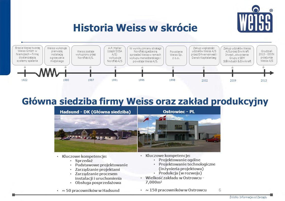Historia Weiss w skrócie Bracia Weiss tworzą Weiss GmbH w Niemczech – firmę dostarczającą systemy spalania 19221980198719961998 2009 1991 Weiss wykonu