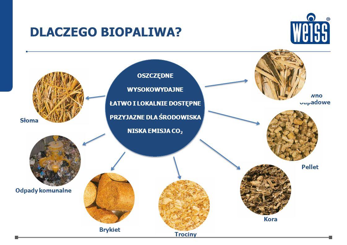 Drewno odpadowe Brykiet Pellet Odpady komunalne Kora Słoma DLACZEGO BIOPALIWA? OSZCZĘDNE WYSOKOWYDAJNE ŁATWO I LOKALNIE DOSTĘPNE PRZYJAZNE DLA ŚRODOWI