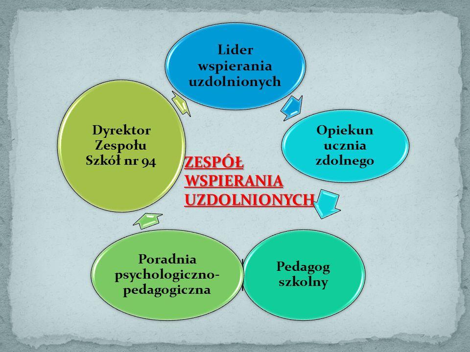 Lider wspierania uzdolnionych Opiekun ucznia zdolnego Pedagog szkolny Poradnia psychologiczno- pedagogiczna Dyrektor Zespołu Szkół nr 94 ZESPÓŁ WSPIERANIA UZDOLNIONYCH