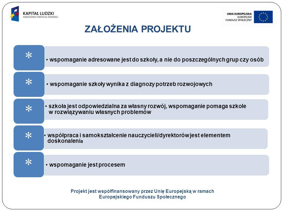 2 ZAŁOŻENIA PROJEKTU Projekt jest współfinansowany przez Unię Europejską w ramach Europejskiego Funduszu Społecznego wspomaganie adresowane jest do szkoły, a nie do poszczególnych grup czy osób * wspomaganie szkoły wynika z diagnozy potrzeb rozwojowych * szkoła jest odpowiedzialna za własny rozwój, wspomaganie pomaga szkole w rozwiązywaniu własnych problemów * współpraca i samokształcenie nauczycieli/dyrektorów jest elementem doskonaleni a * wspomaganie jest procesem *