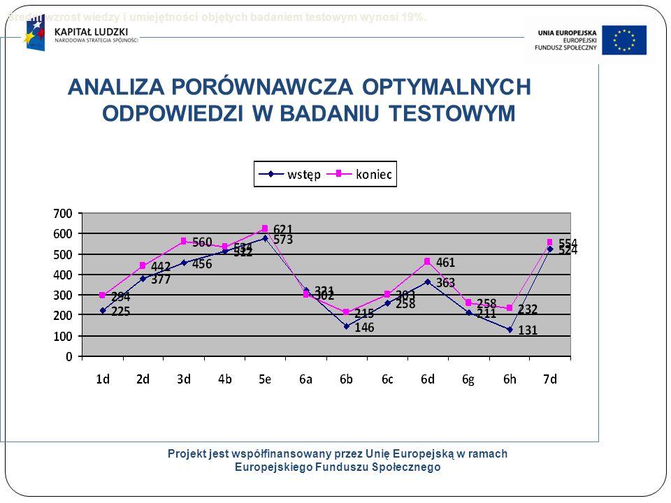 21 ANALIZA PORÓWNAWCZA OPTYMALNYCH ODPOWIEDZI W BADANIU TESTOWYM Projekt jest współfinansowany przez Unię Europejską w ramach Europejskiego Funduszu Społecznego Średni wzrost wiedzy i umiejętności objętych badaniem testowym wynosi 19%.
