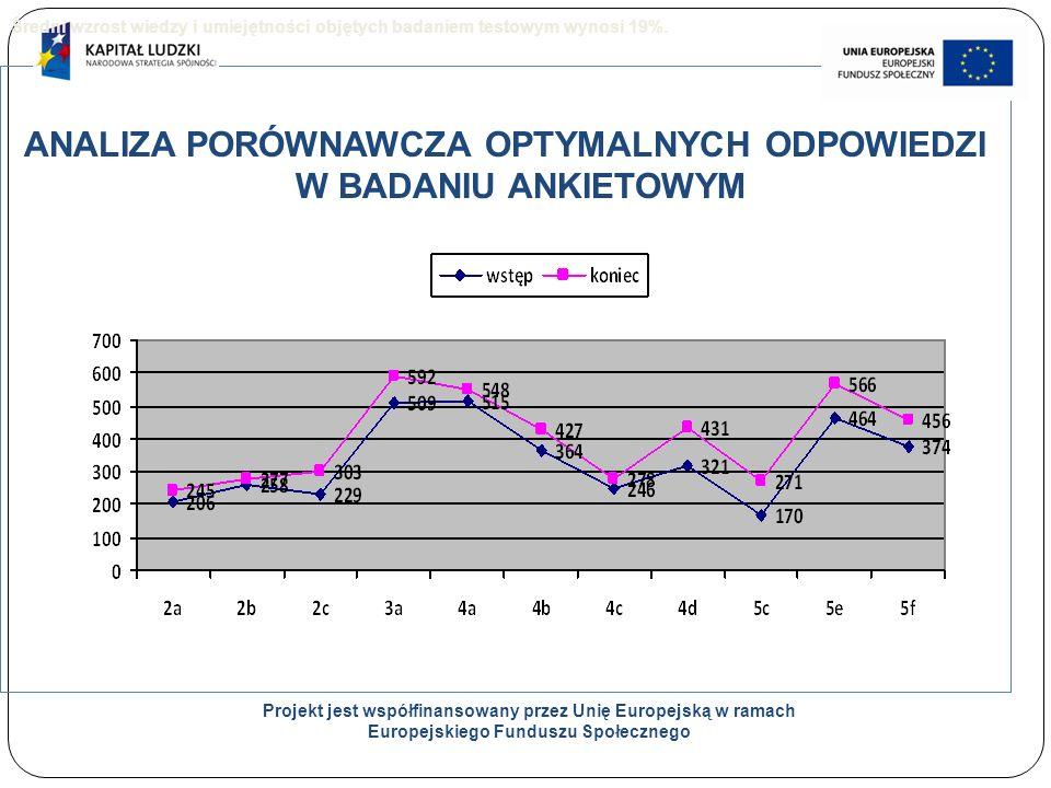 22 ANALIZA PORÓWNAWCZA OPTYMALNYCH ODPOWIEDZI W BADANIU ANKIETOWYM Projekt jest współfinansowany przez Unię Europejską w ramach Europejskiego Funduszu Społecznego Średni wzrost wiedzy i umiejętności objętych badaniem testowym wynosi 19%.