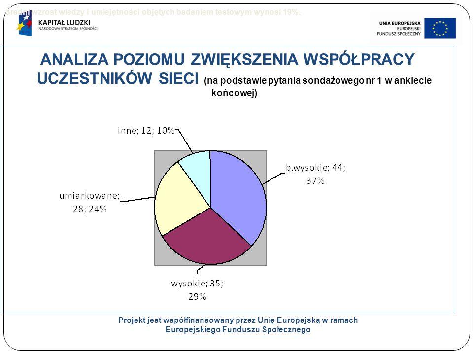 23 ANALIZA POZIOMU ZWIĘKSZENIA WSPÓŁPRACY UCZESTNIKÓW SIECI (na podstawie pytania sondażowego nr 1 w ankiecie końcowej) Projekt jest współfinansowany przez Unię Europejską w ramach Europejskiego Funduszu Społecznego Średni wzrost wiedzy i umiejętności objętych badaniem testowym wynosi 19%.