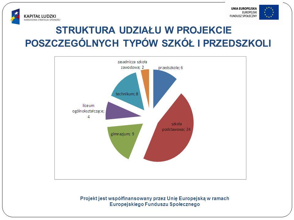 5 STRUKTURA UDZIAŁU W PROJEKCIE POSZCZEGÓLNYCH TYPÓW SZKÓŁ I PRZEDSZKOLI Projekt jest współfinansowany przez Unię Europejską w ramach Europejskiego Funduszu Społecznego