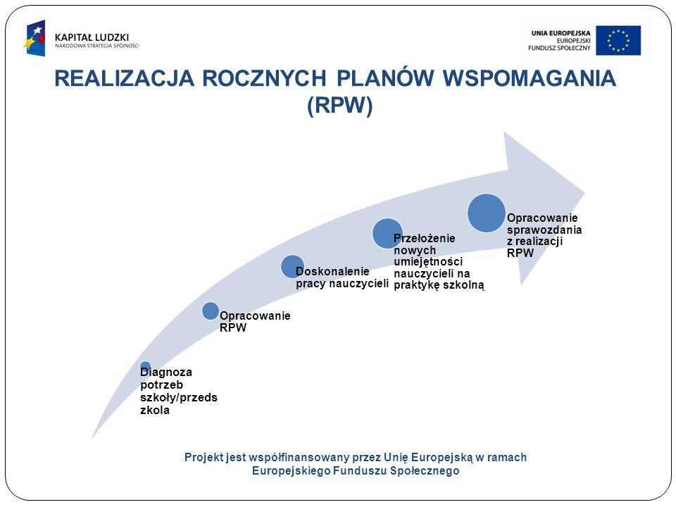 8 REALIZACJA ROCZNYCH PLANÓW WSPOMAGANIA (RPW) Projekt jest współfinansowany przez Unię Europejską w ramach Europejskiego Funduszu Społecznego Diagnoza potrzeb szkoły/przeds zkola Opracowanie RPW Doskonalenie pracy nauczycieli Przełożenie nowych umiejętności nauczycieli na praktykę szkolną Opracowanie sprawozdania z realizacji RPW