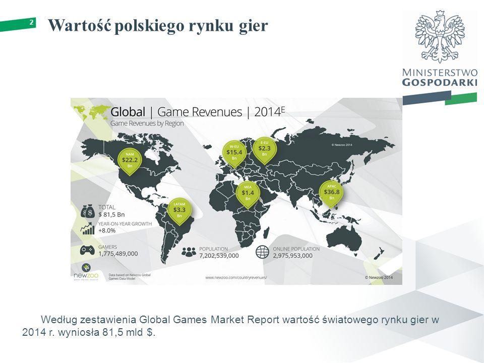 Wartość polskiego rynku gier 2 Według zestawienia Global Games Market Report wartość światowego rynku gier w 2014 r.