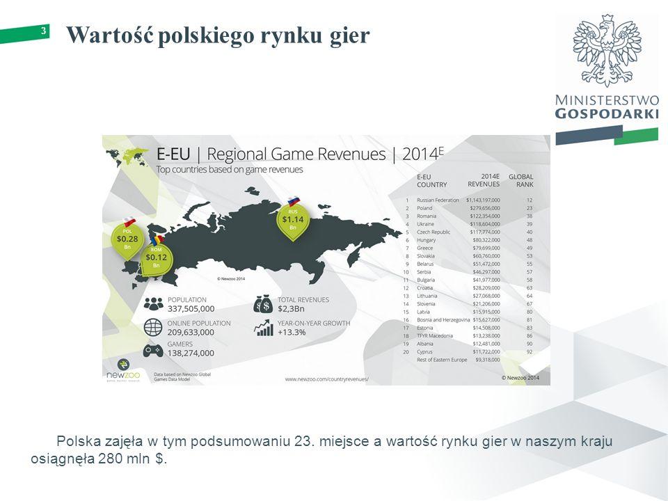 Wartość polskiego rynku gier 3 Polska zajęła w tym podsumowaniu 23.