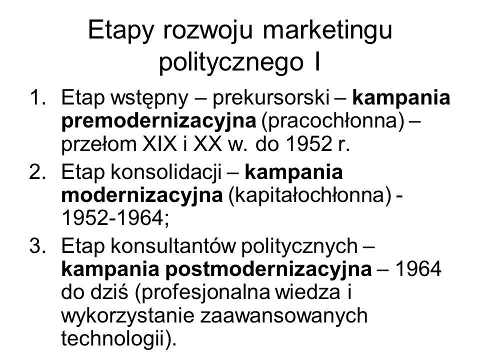 Etapy rozwoju marketingu politycznego I 1.Etap wstępny – prekursorski – kampania premodernizacyjna (pracochłonna) – przełom XIX i XX w. do 1952 r. 2.E