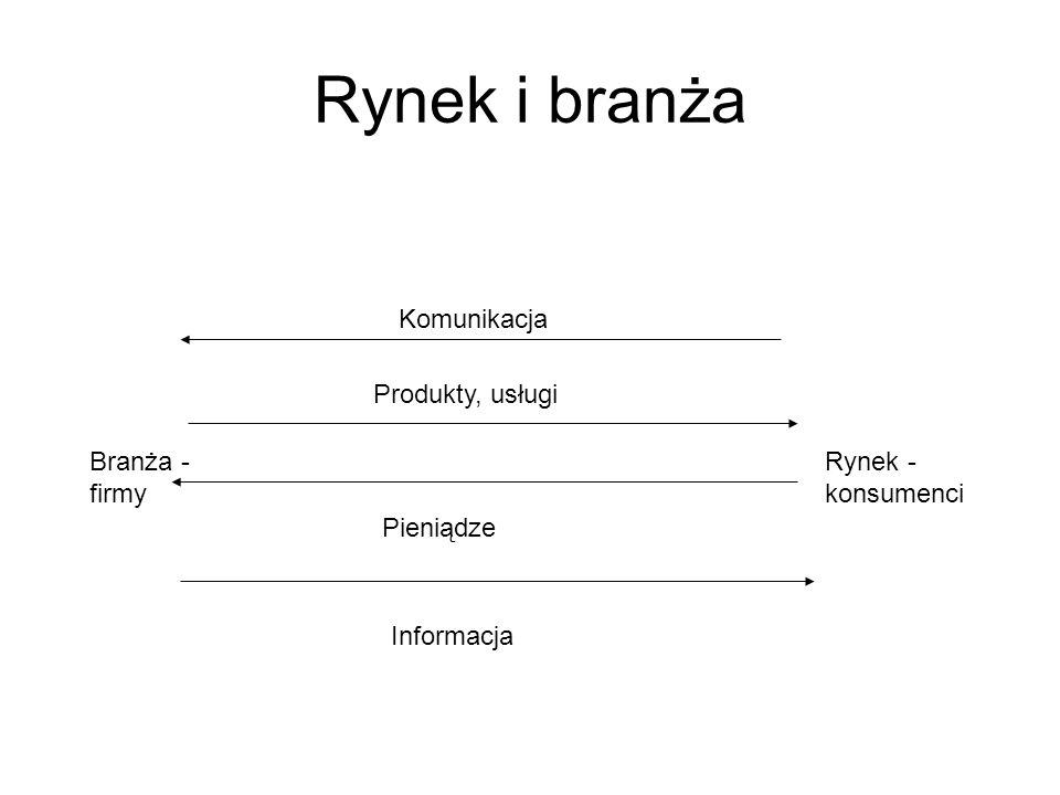Rynek i branża Branża - firmy Rynek - konsumenci Produkty, usługi Pieniądze Informacja Komunikacja