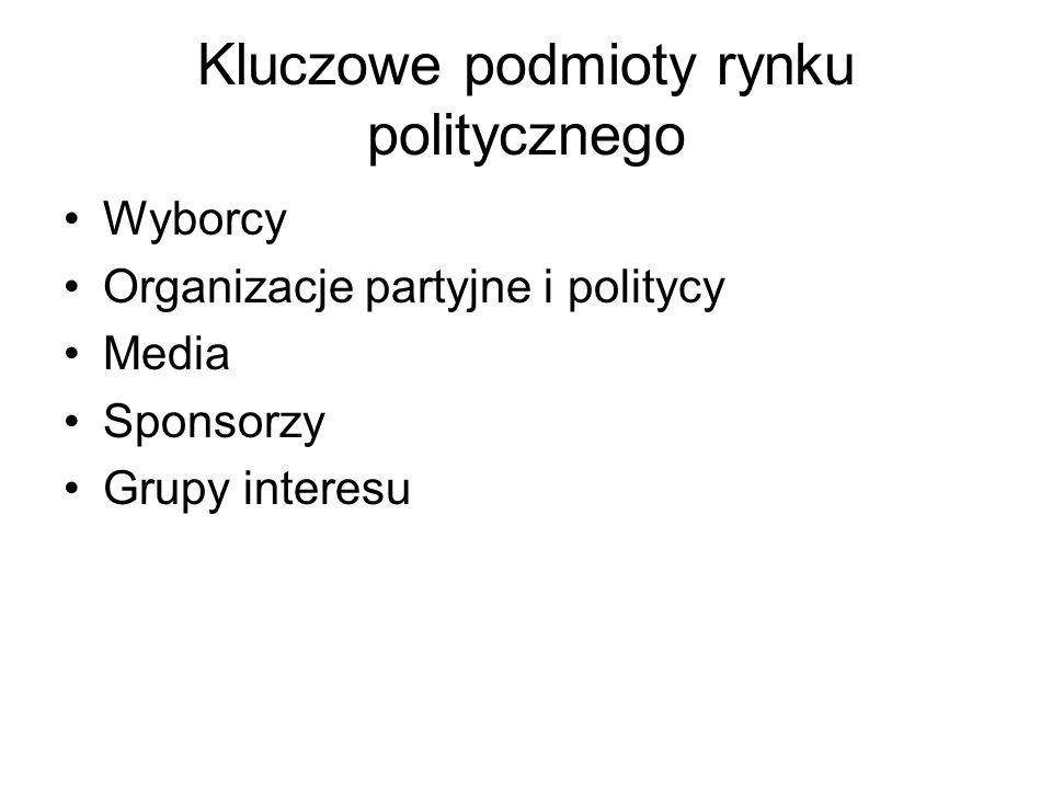 Kluczowe podmioty rynku politycznego Wyborcy Organizacje partyjne i politycy Media Sponsorzy Grupy interesu