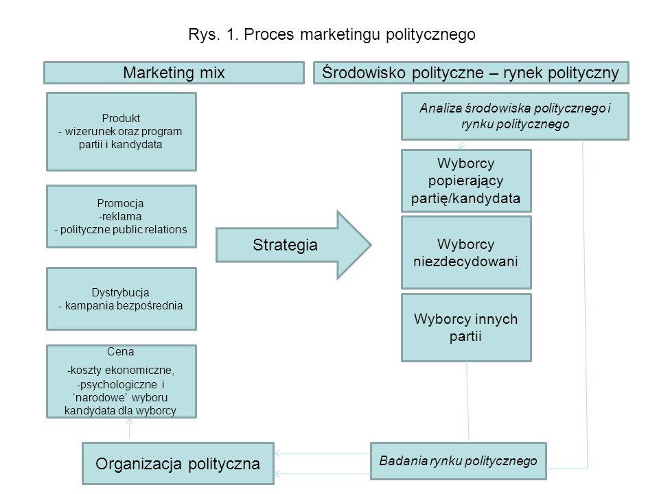 Rys. 1. Proces marketingu politycznego Produkt - wizerunek oraz program partii i kandydata Promocja -reklama - polityczne public relations Dystrybucja