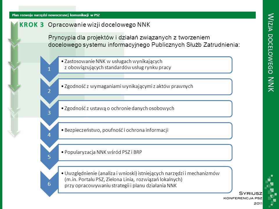 W IZJA DOCELOWEGO NNK Plan rozwoju narzędzi nowoczesnej komunikacji w PSZ Opracowanie wizji docelowego NNK Pryncypia dla projektów i działań związanych z tworzeniem docelowego systemu informacyjnego Publicznych Służb Zatrudnienia: 1 Zastosowanie NNK w usługach wynikających z obowiązujących standardów usług rynku pracy 2 Zgodność z wymaganiami wynikającymi z aktów prawnych 3 Zgodność z ustawą o ochronie danych osobowych 4 Bezpieczeństwo, poufność i ochrona informacji 5 Popularyzacja NNK wśród PSZ i BRP 6 Uwzględnienie (analiza i wnioski) istniejących narzędzi i mechanizmów (m.in.