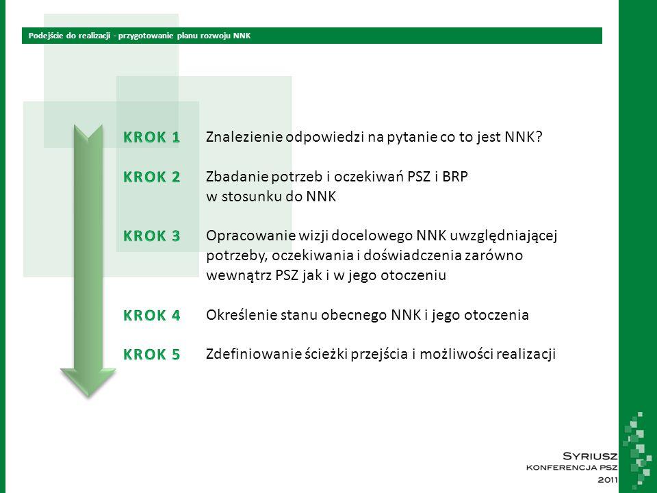 Podejście do realizacji - przygotowanie planu rozwoju NNK Znalezienie odpowiedzi na pytanie co to jest NNK.