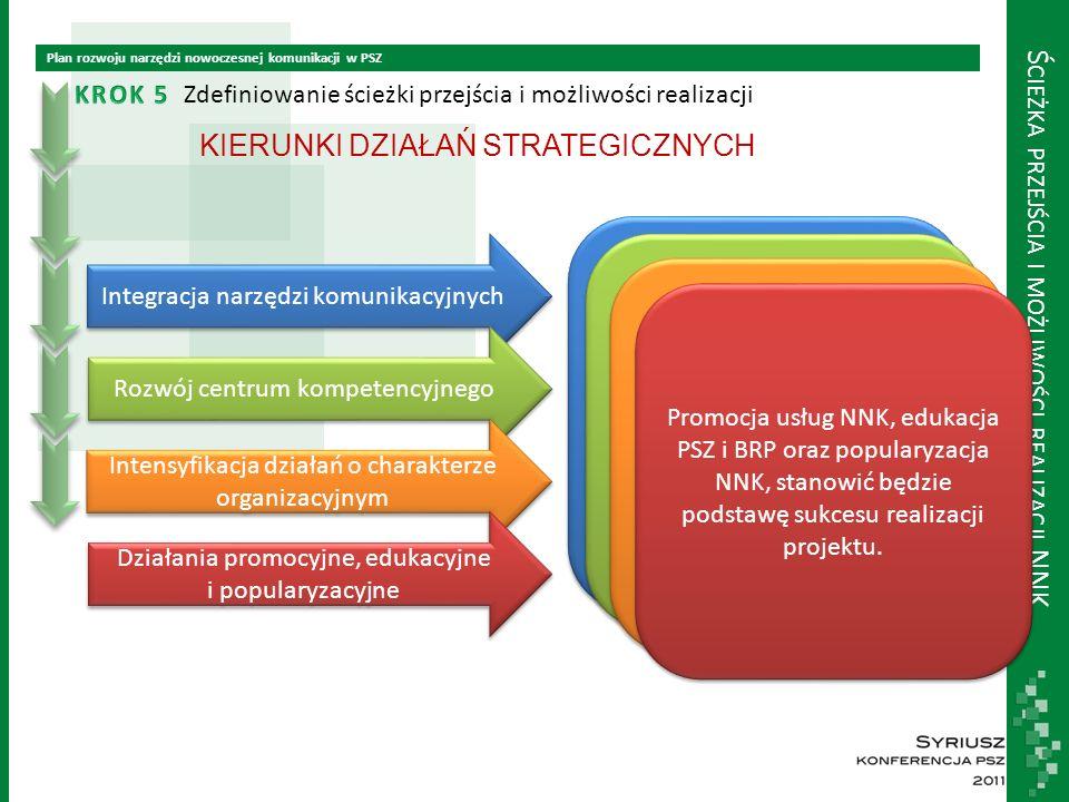 Ś CIEŻKA PRZEJŚCIA I MOŻLIWOŚCI REALIZACJI NNK Plan rozwoju narzędzi nowoczesnej komunikacji w PSZ Zdefiniowanie ścieżki przejścia i możliwości realizacji KIERUNKI DZIAŁAŃ STRATEGICZNYCH Integracja narzędzi komunikacyjnych Rozwój centrum kompetencyjnego Intensyfikacja działań o charakterze organizacyjnym Działania promocyjne, edukacyjne i popularyzacyjne Przykładem działań w tym obszarze będzie integracja Portalu PSZ, portalu Zielona Linia, wybranych elementów portali PUP i WUP do poziomu WORTALU PSZ oraz opracowanie systemu dla infokiosków Rozwój centrum kompetencyjnego obejmować powinno zarówno rozwój kompetencji związanych z funkcjonowaniem centrum kontaktów, jak i budową zespołu redakcyjnego Wortala PSZ oraz budowaniem społeczności kompetencyjnej PSZ (WEB 2.0) Działania organizacyjne skierowane głównie na identyfikację kluczowych dla prawidłowego funkcjonowanie NNK ról, takich jak: właściciele merytoryczni, administratorzy merytoryczni, zarządzający usługami (SLM manager), Architekci NNK Promocja usług NNK, edukacja PSZ i BRP oraz popularyzacja NNK, stanowić będzie podstawę sukcesu realizacji projektu.
