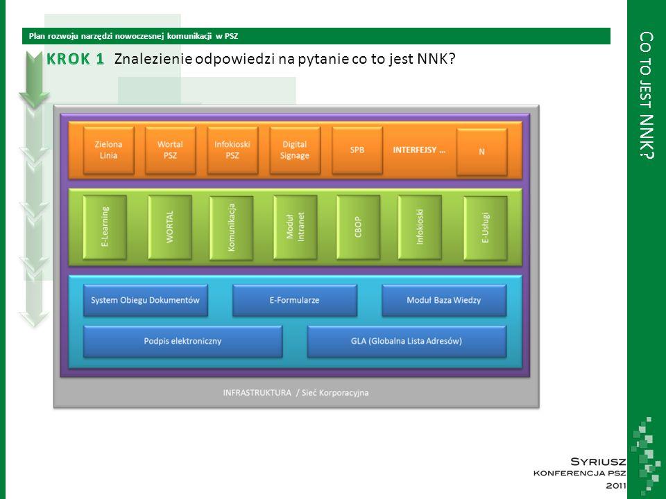 O KREŚLENIE STANU OBECNEGO NNK Plan rozwoju narzędzi nowoczesnej komunikacji w PSZ Określenie stanu obecnego NNK i jego otoczenia Wykorzystywane narzędzia i formy kontaktu (PSZ) Jak często w Urzędzie, w którym Pan/Pani pracuje, korzysta się z poniższych narzędzi i form kontaktu.