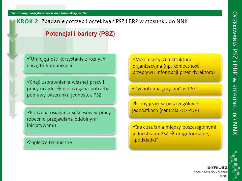 O CZEKIWANIA PSZ I BRP W STOSUNKU DO NNK Plan rozwoju narzędzi nowoczesnej komunikacji w PSZ Zbadanie potrzeb i oczekiwań PSZ i BRP w stosunku do NNK Potencjał i bariery (PSZ) Umiejętność korzystania z różnych narzędzi komunikacji Chęć usprawniania własnej pracy i pracy urzędu  dostrzegana potrzeba poprawy wizerunku jednostek PSZ Potrzeba osiągania sukcesów w pracy (obecnie przejawiana oddolnymi inicjatywami) Zaplecze techniczne Mało elastyczna struktura organizacyjna (np.