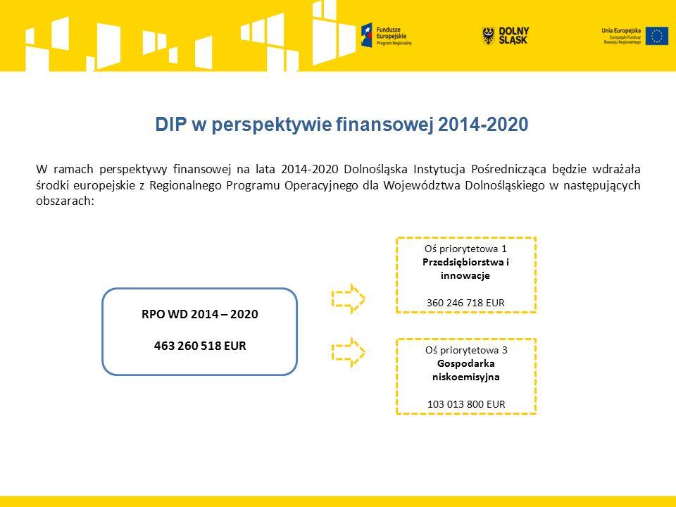 W ramach perspektywy finansowej na lata 2014-2020 Dolnośląska Instytucja Pośrednicząca będzie wdrażała środki europejskie z Regionalnego Programu Operacyjnego dla Województwa Dolnośląskiego w następujących obszarach: RPO WD 2014 – 2020 463 260 518 EUR Oś priorytetowa 1 Przedsiębiorstwa i innowacje 360 246 718 EUR Oś priorytetowa 3 Gospodarka niskoemisyjna 103 013 800 EUR
