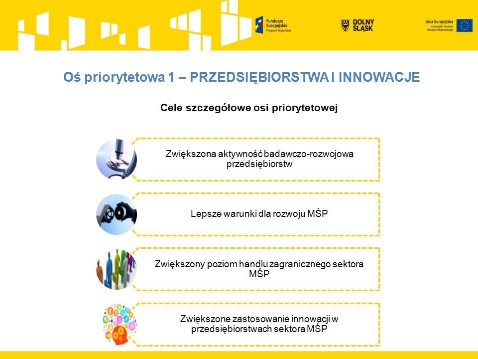 Cele szczegółowe osi priorytetowej Zwiększona aktywność badawczo-rozwojowa przedsiębiorstw Lepsze warunki dla rozwoju MŚP Zwiększony poziom handlu zagranicznego sektora MŚP Zwiększone zastosowanie innowacji w przedsiębiorstwach sektora MŚP