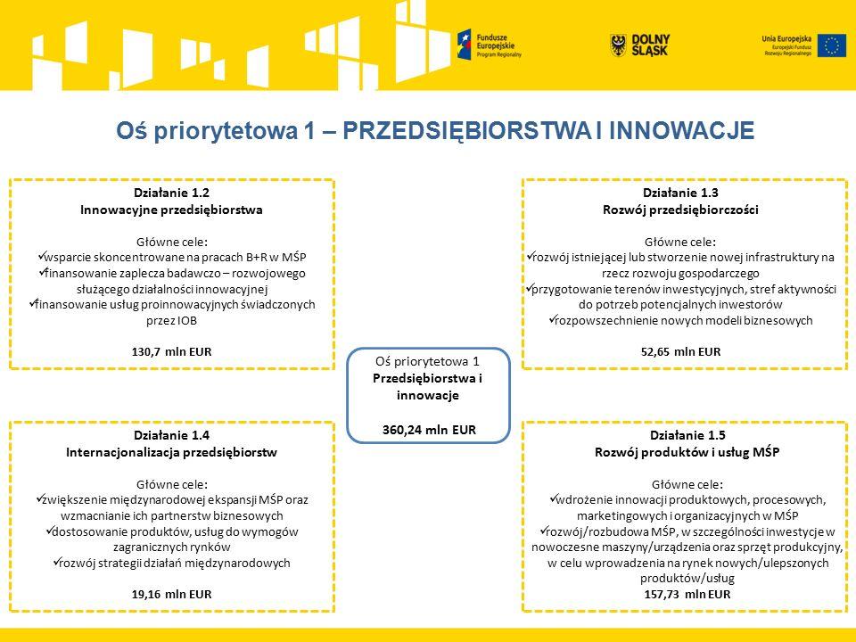 Działanie 1.2 Innowacyjne przedsiębiorstwa Główne cele: wsparcie skoncentrowane na pracach B+R w MŚP finansowanie zaplecza badawczo – rozwojowego służ