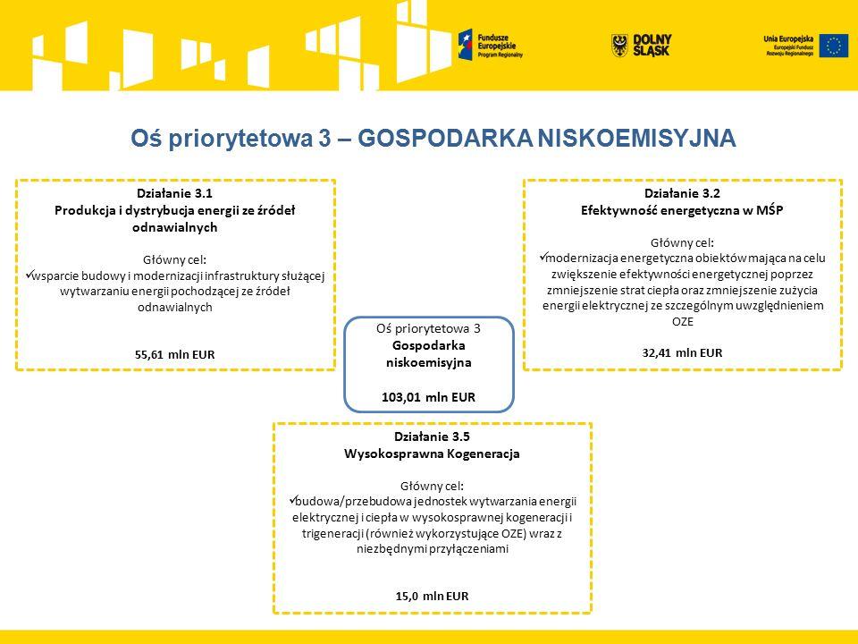Działanie 3.1 Produkcja i dystrybucja energii ze źródeł odnawialnych Główny cel: wsparcie budowy i modernizacji infrastruktury służącej wytwarzaniu energii pochodzącej ze źródeł odnawialnych 55,61 mln EUR Działanie 3.2 Efektywność energetyczna w MŚP Główny cel: modernizacja energetyczna obiektów mająca na celu zwiększenie efektywności energetycznej poprzez zmniejszenie strat ciepła oraz zmniejszenie zużycia energii elektrycznej ze szczególnym uwzględnieniem OZE 32,41 mln EUR Działanie 3.5 Wysokosprawna Kogeneracja Główny cel: budowa/przebudowa jednostek wytwarzania energii elektrycznej i ciepła w wysokosprawnej kogeneracji i trigeneracji (również wykorzystujące OZE) wraz z niezbędnymi przyłączeniami 15,0 mln EUR Oś priorytetowa 3 Gospodarka niskoemisyjna 103,01 mln EUR