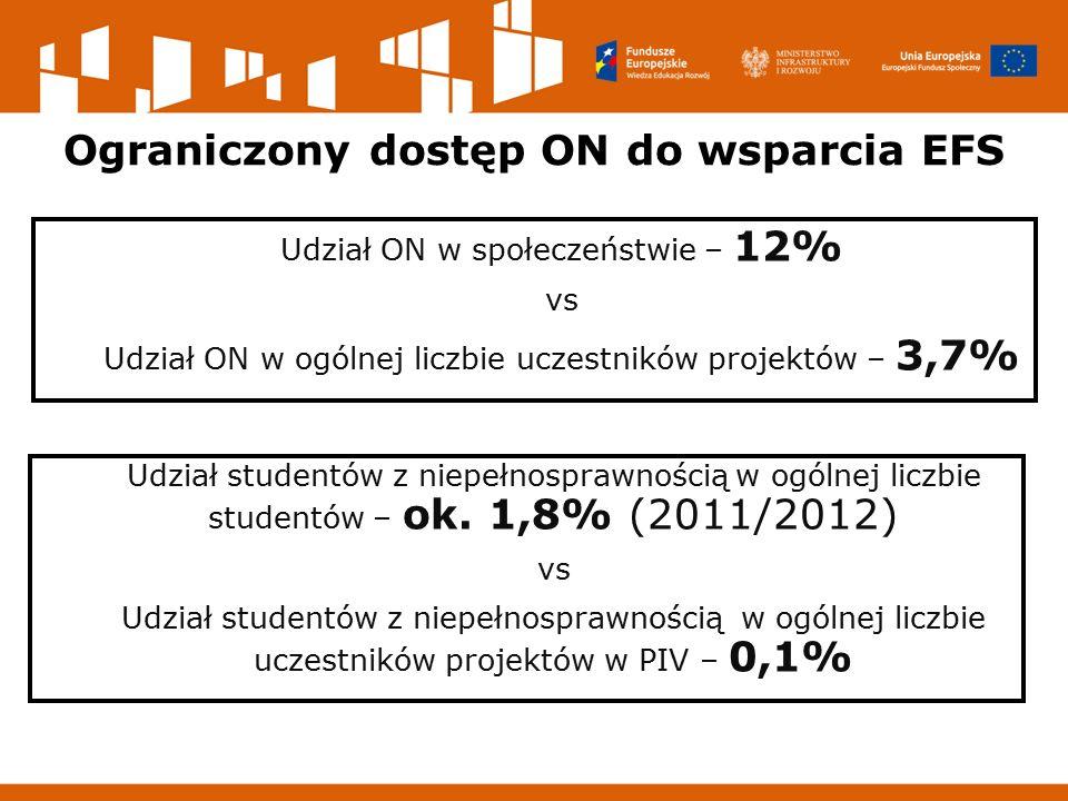Ograniczony dostęp ON do wsparcia EFS Udział ON w społeczeństwie – 12% vs Udział ON w ogólnej liczbie uczestników projektów – 3,7% Udział studentów z niepełnosprawnością w ogólnej liczbie studentów – ok.
