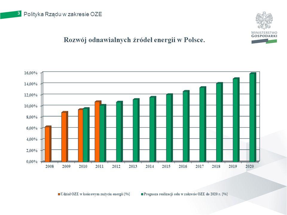 3 Polityka Rządu w zakresie OZE 3 Rozwój odnawialnych źródeł energii w Polsce.