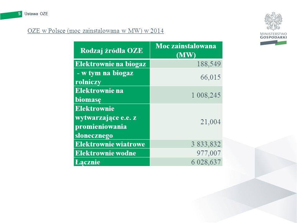 5Ustawa OZE5 OZE w Polsce (moc zainstalowana w MW) w 2014 Rodzaj źródła OZE Moc zainstalowana (MW) Elektrownie na biogaz188,549 - w tym na biogaz roln