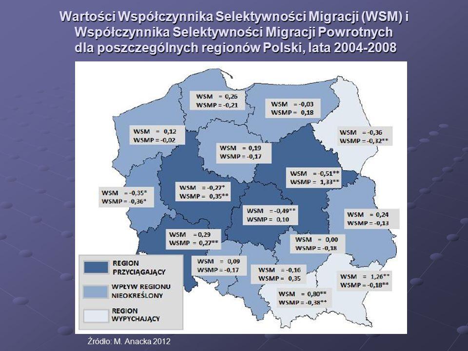 Wartości Współczynnika Selektywności Migracji (WSM) i Współczynnika Selektywności Migracji Powrotnych dla poszczególnych regionów Polski, lata 2004-20