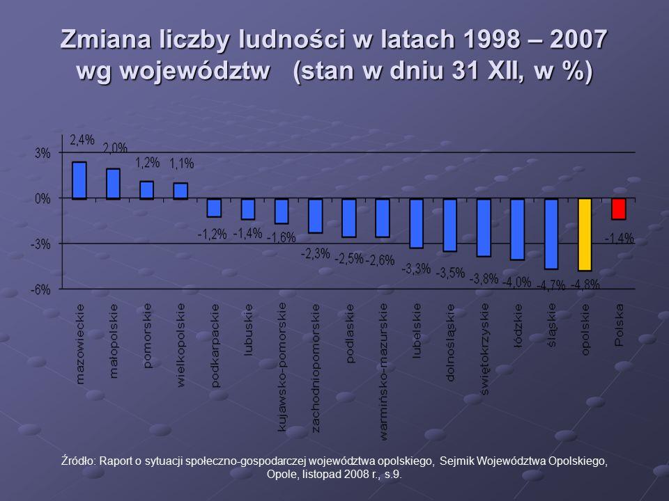 Zmiana liczby ludności w latach 1998 – 2007 wg województw (stan w dniu 31 XII, w %) Źródło: Raport o sytuacji społeczno-gospodarczej województwa opols