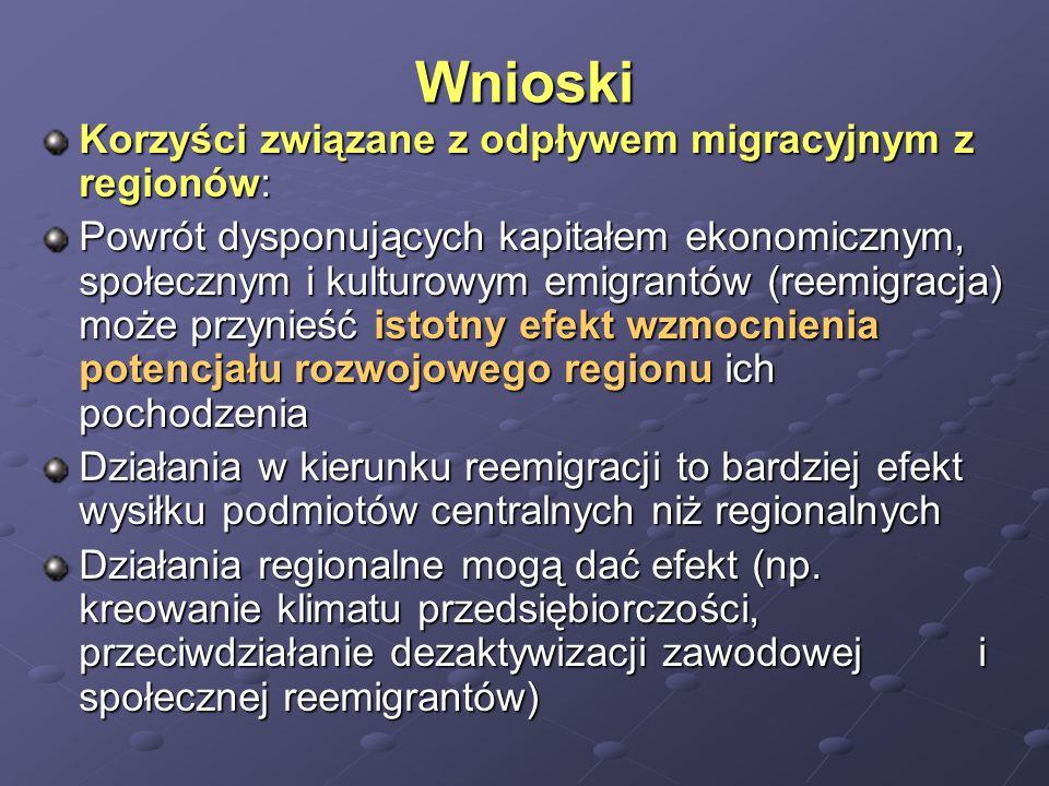 Wnioski Korzyści związane z odpływem migracyjnym z regionów: Powrót dysponujących kapitałem ekonomicznym, społecznym i kulturowym emigrantów (reemigra