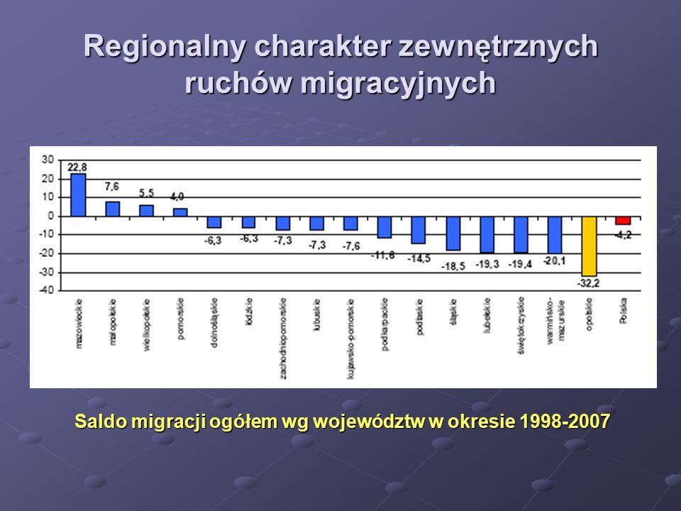 Regionalny charakter zewnętrznych ruchów migracyjnych Saldo migracji ogółem wg województw w okresie 1998-2007
