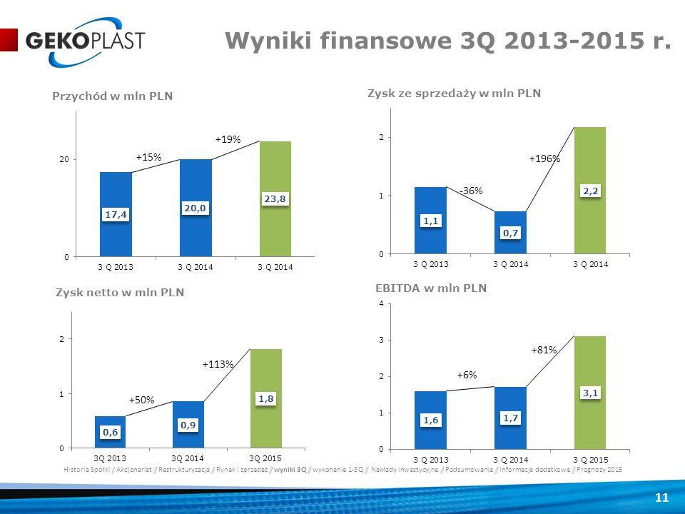 11 Wyniki finansowe 3Q 2013-2015 r.