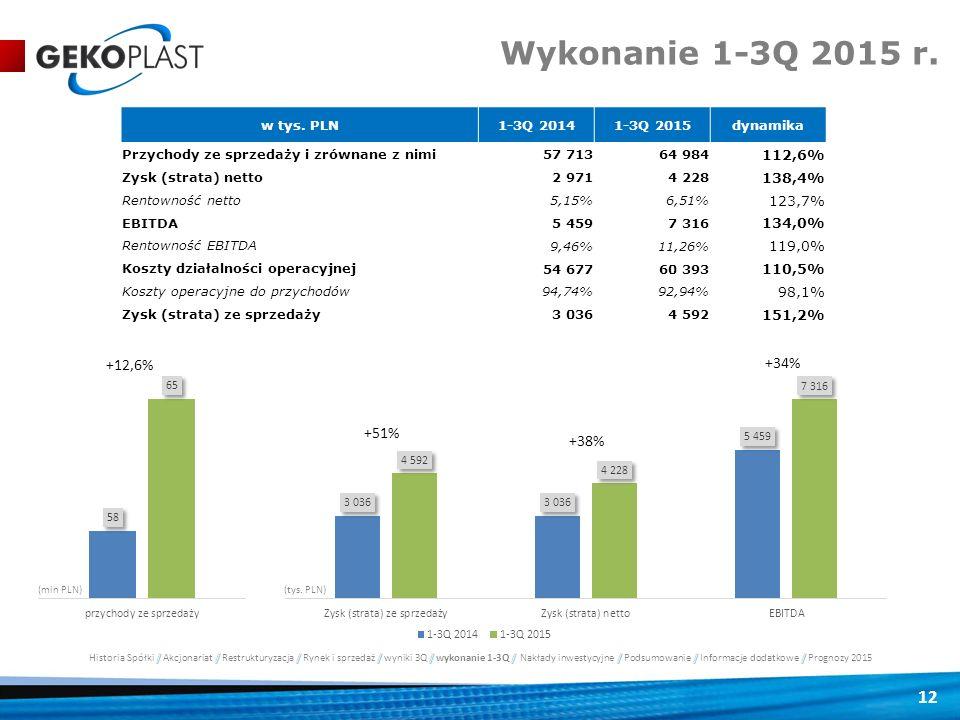 12 Wykonanie 1-3Q 2015 r. w tys. PLN1-3Q 20141-3Q 2015dynamika Przychody ze sprzedaży i zrównane z nimi 57 71364 984 112,6% Zysk (strata) netto 2 9714