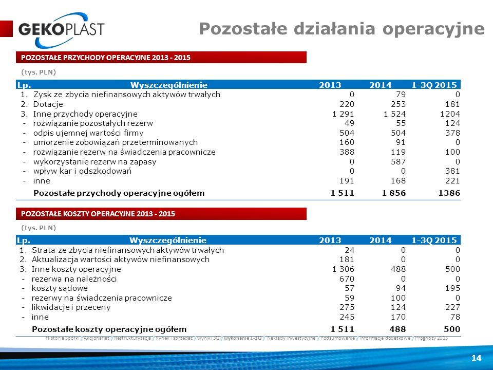 14 POZOSTAŁE PRZYCHODY OPERACYJNE 2013 - 2015 Pozostałe działania operacyjne Lp.Wyszczególnienie201320141-3Q 2015 1.Zysk ze zbycia niefinansowych akty