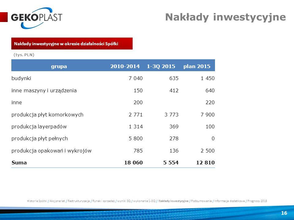 16 Nakłady inwestycyjne grupa2010-20141-3Q 2015plan 2015 budynki7 0406351 450 inne maszyny i urządzenia150412640 inne200 220 produkcja płyt komorkowyc