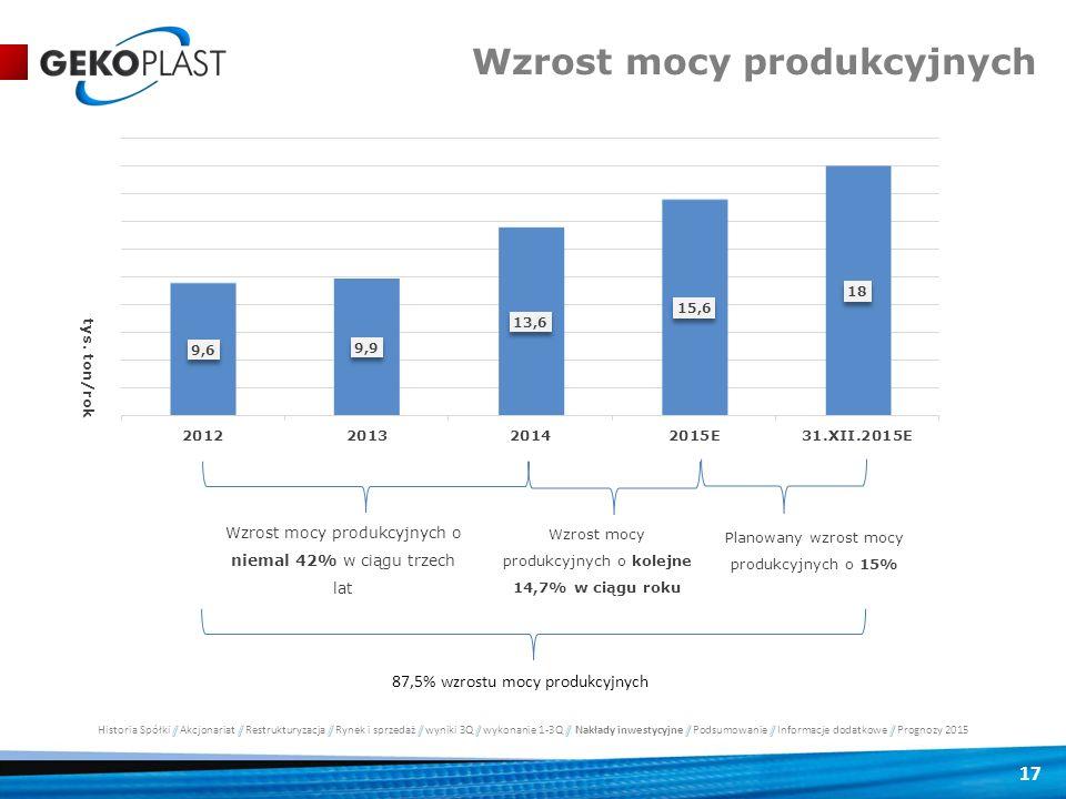 17 tys. ton/rok Wzrost mocy produkcyjnych o niemal 42% w ciągu trzech lat Wzrost mocy produkcyjnych o kolejne 14,7% w ciągu roku Planowany wzrost mocy