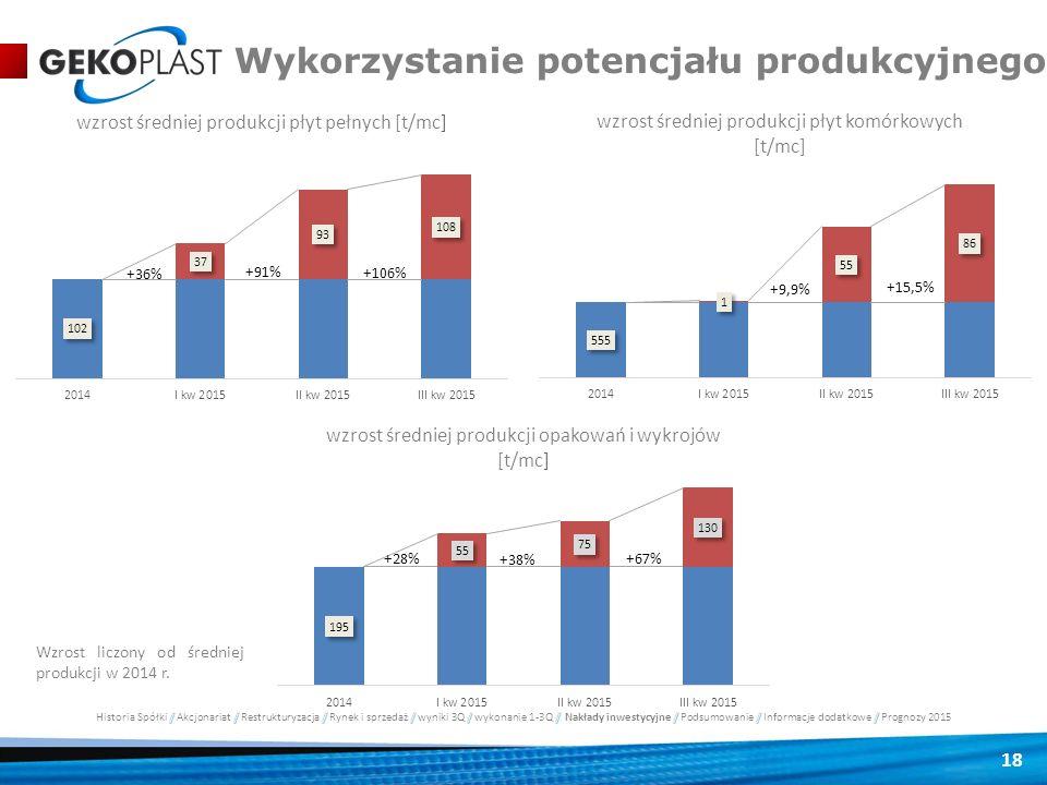 18 Wykorzystanie potencjału produkcyjnego Wzrost liczony od średniej produkcji w 2014 r.