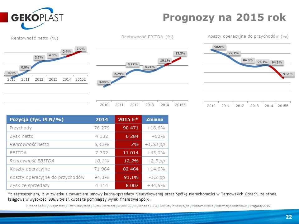 22 Prognozy na 2015 rok Pozycja (tys. PLN/%)20142015 E* Zmiana Przychody76 27990 471+18,6% Zysk netto4 1326 284+52% Rentowność netto5,42%7%+1,58 pp EB