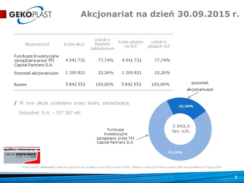 3 5 842,5 tys. szt. Fundusze Inwestycyjne zarządzane przez TFI Capital Partners S.A. Akcjonariuszliczba akcji udział w kapitale zakładowym liczba głos