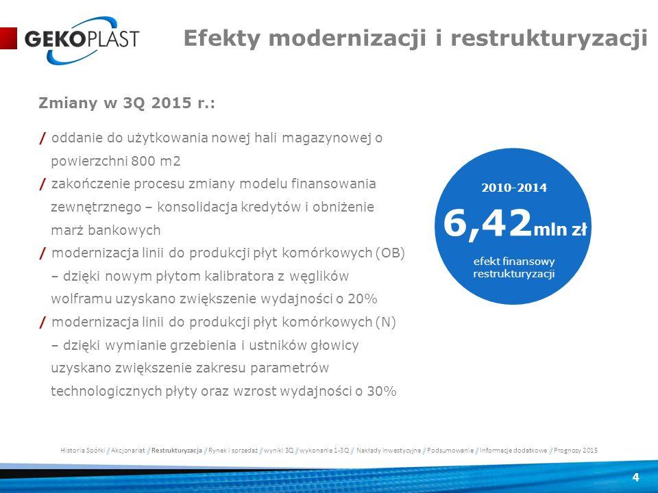 4 Efekty modernizacji i restrukturyzacji 2010-2014 6,42 mln zł efekt finansowy restrukturyzacji Zmiany w 3Q 2015 r.: / oddanie do użytkowania nowej ha