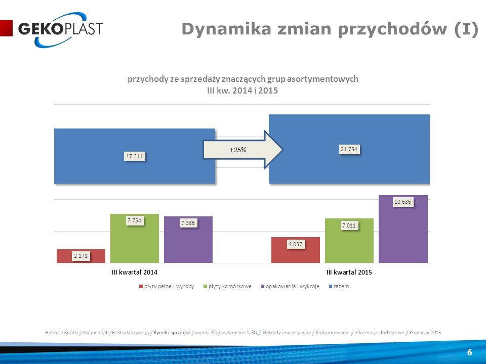 6 Dynamika zmian przychodów (I)
