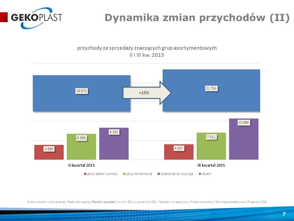 7 Dynamika zmian przychodów (II)